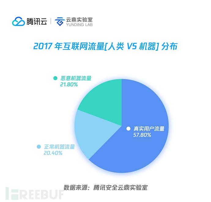 01 2017 年互联网流量[人类 vs 机器] 分布.png