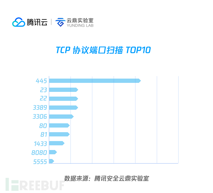 02 TCP 协议端口扫描 top10.png