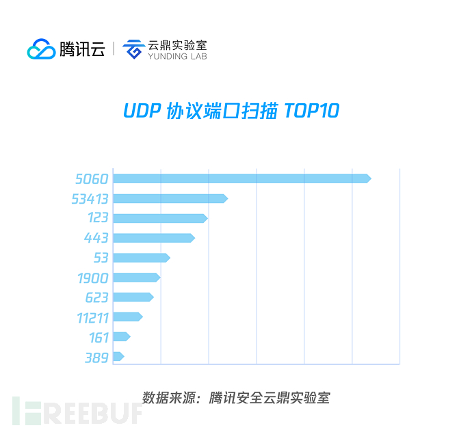 03 UDP 协议端口扫描 top10.png