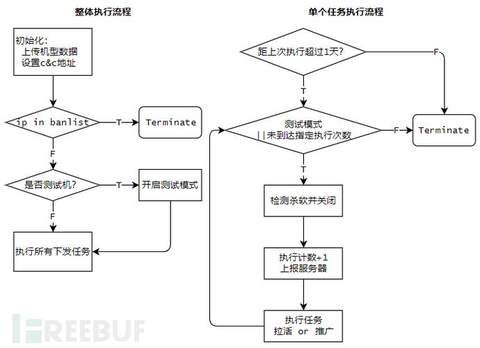 脚本执行流程