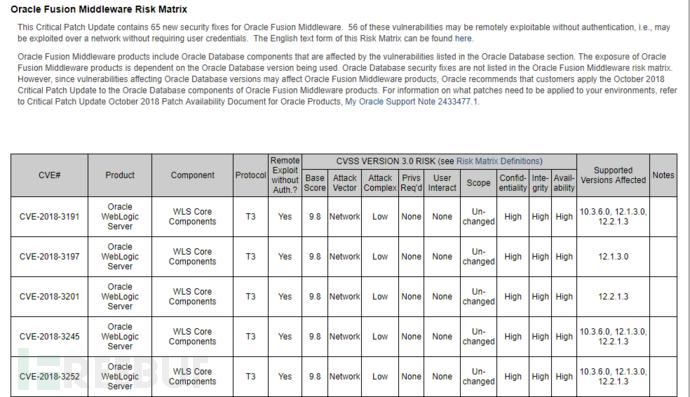 Oracle官方发布的10月重要补丁更新公告