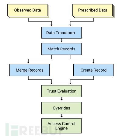 数据处理流程.png