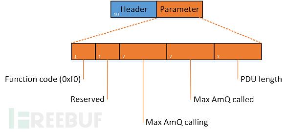 s7comm-setup-communication-job.png