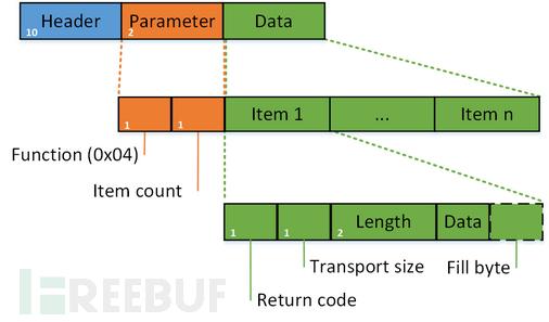 s7comm-read-var-ack-data.png