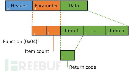 s7comm-write-var-ack-data.png