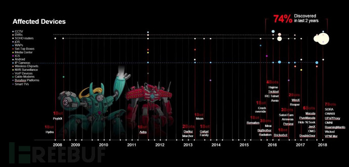 图1:过去10年僵尸网络感染的设备类型分布
