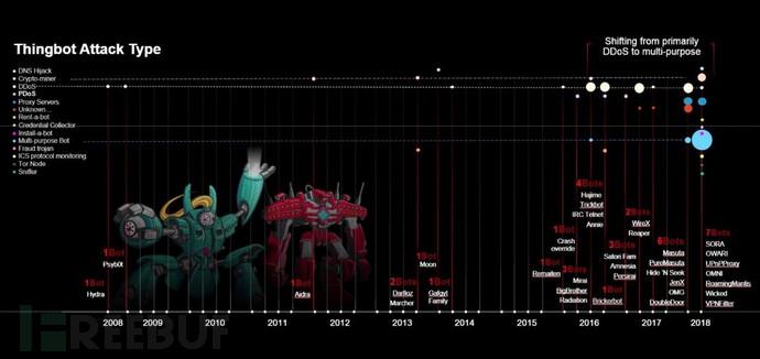 图2:在过去10年中,物联网僵尸网络发起的恶意活动类型分布