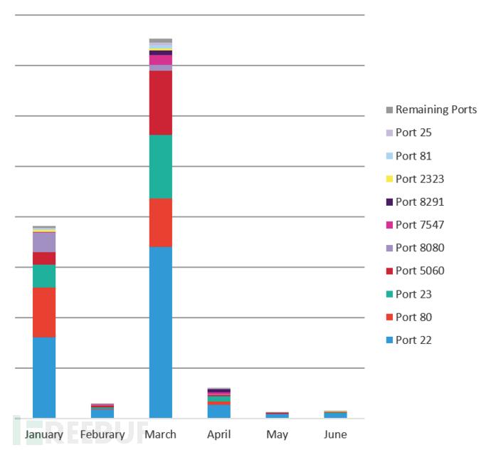 图4:受攻击数量最多的20个IoT设备端口的时间分布