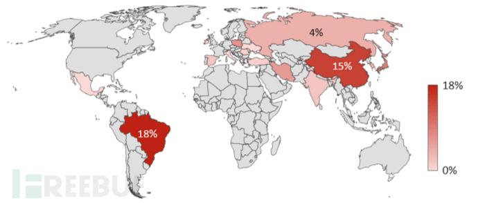 图6:十大攻击源国家