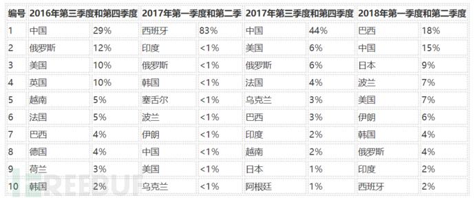 表3:过去两年中排名前10位的攻击来源国家和地区