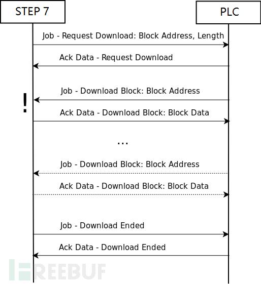 图25 下载时序图(图片来源:互联网)