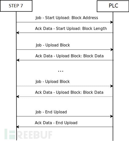 图33 上传的时序图(图片来源:互联网)
