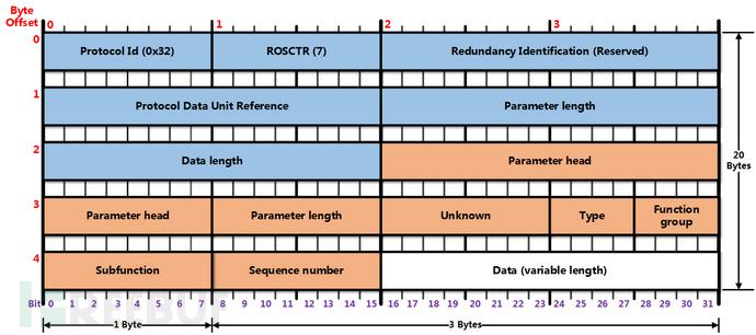 图45 S7Comm的结构(UserData)