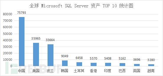 Microsoft SQL Server数据库