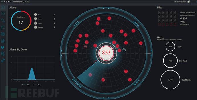 Cynet-dashboard.jpg