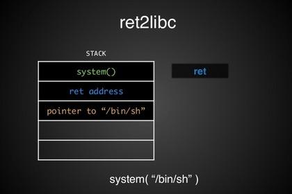 StackOverFlow之Ret2libc详解