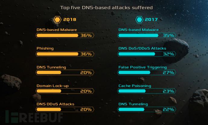防御DNS攻击成本报告:机构2018年平均损失71.5万美元