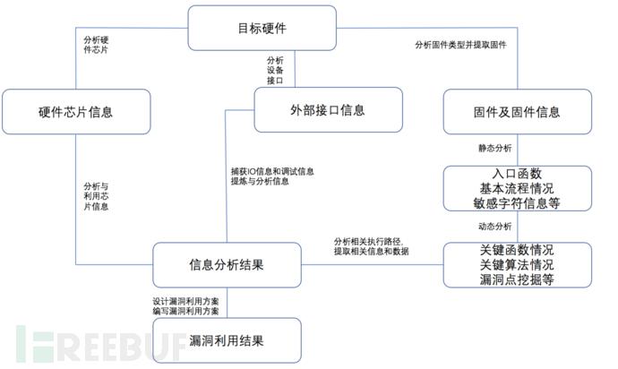 图4 固件核心业务逻辑分析图.png