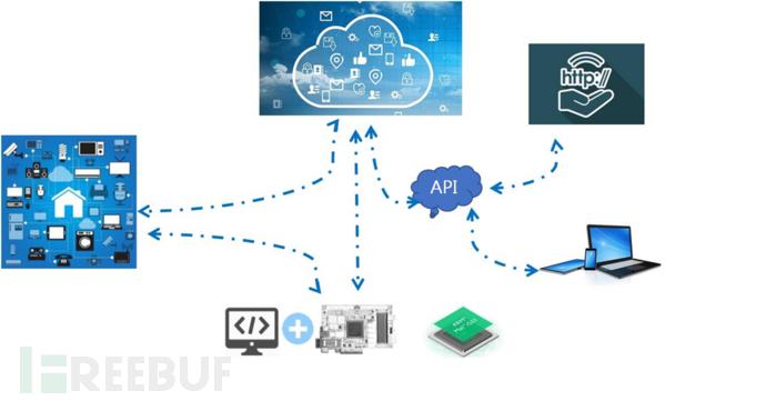 物联网系统要素示意图.png