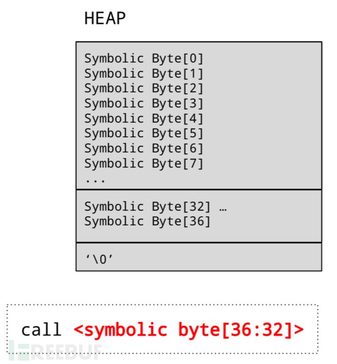 Angr AEG:堆溢出之Exploit自动生成 AEG Exploit 堆溢出 最新漏洞报告 漏洞众测平台 漏洞攻击分析 漏洞POC和EXP 系统安全解决方案 系统安全软件排行 系统安全技术 第8张