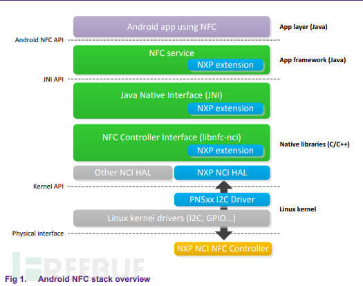Android NFC stack overview