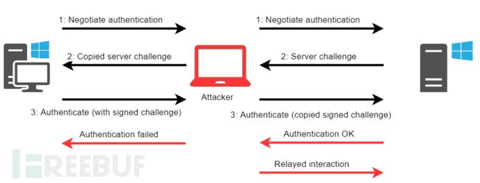 微软 Exchange 爆出 0day 漏洞,来看 POC 和技术细节