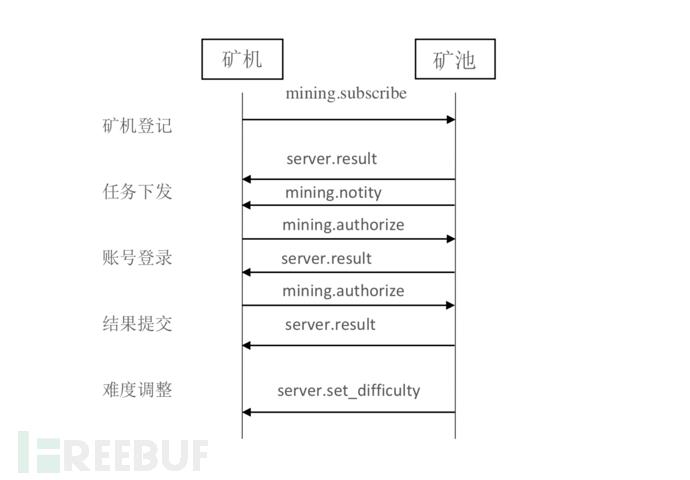 Miner_communication.png