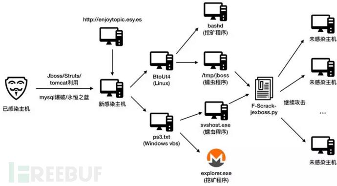 挖矿网络结构