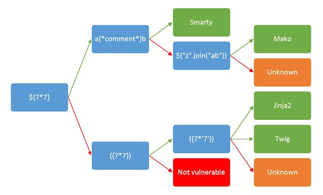 漏洞丨价值1250美元的ERPNext模版注入-互联网之家