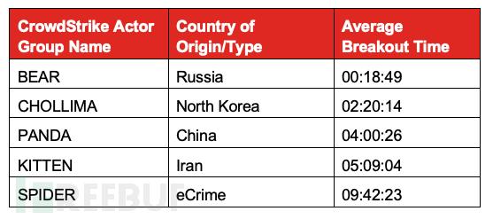 只需要不到20分钟,报告显示俄罗斯黑客是全球最快的入侵者 -互联网之家
