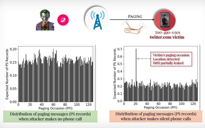研究人员发现4G和5G通信网络中的新型通话拦截和位置追踪漏洞-互联网之家