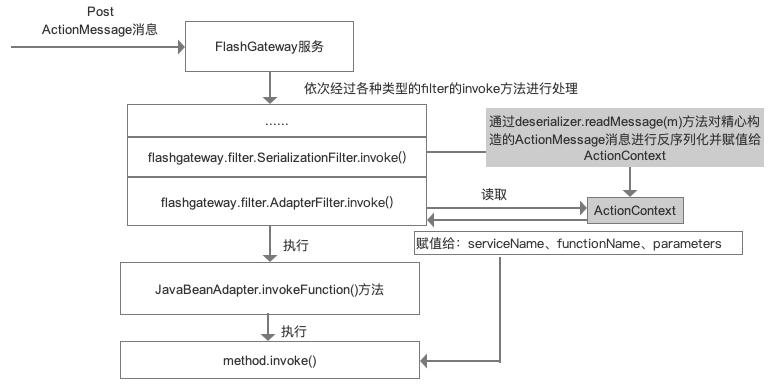 Adobe ColdFusion反序列化RCE漏洞分析(CVE-2019-7091)-互联网之家