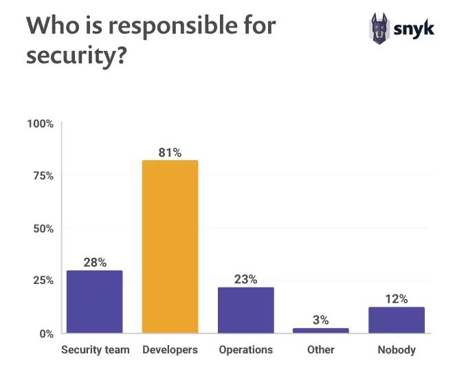 开源软件没你想象中那么安全,Java 开发者尤其要警惕 -互联网之家