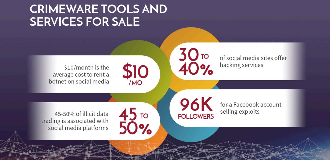 """当社交媒体成为黑客""""赚钱""""的工具-互联网之家"""