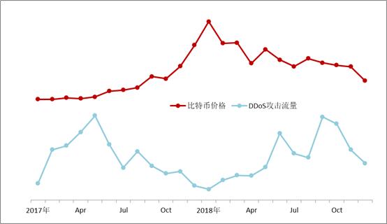 绿盟2018 DDoS攻击态势报告-互联网之家