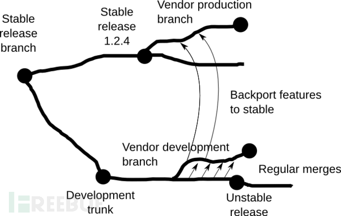 Vendor-branch-3.png