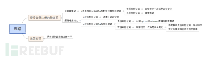 基于Web页面验证码机制漏洞的检测