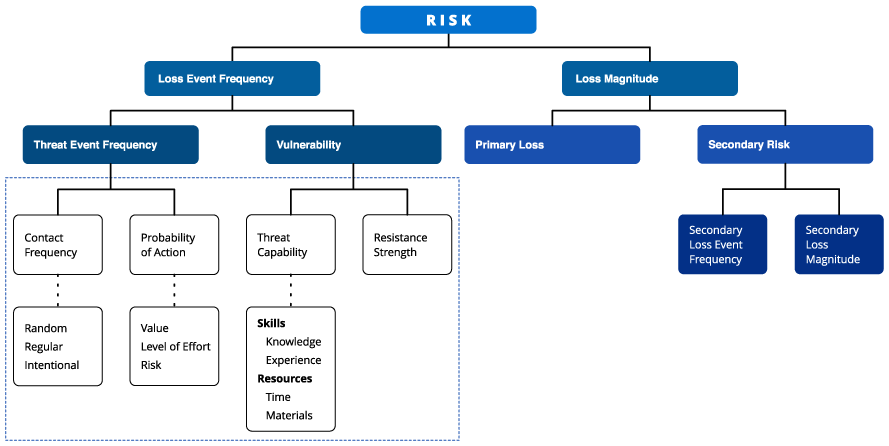 如何利用威胁情报进行更智能的风险评估-互联网之家