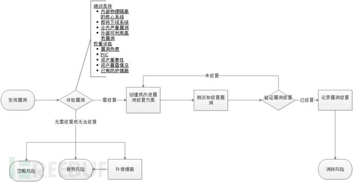 漏洞修复流程.png