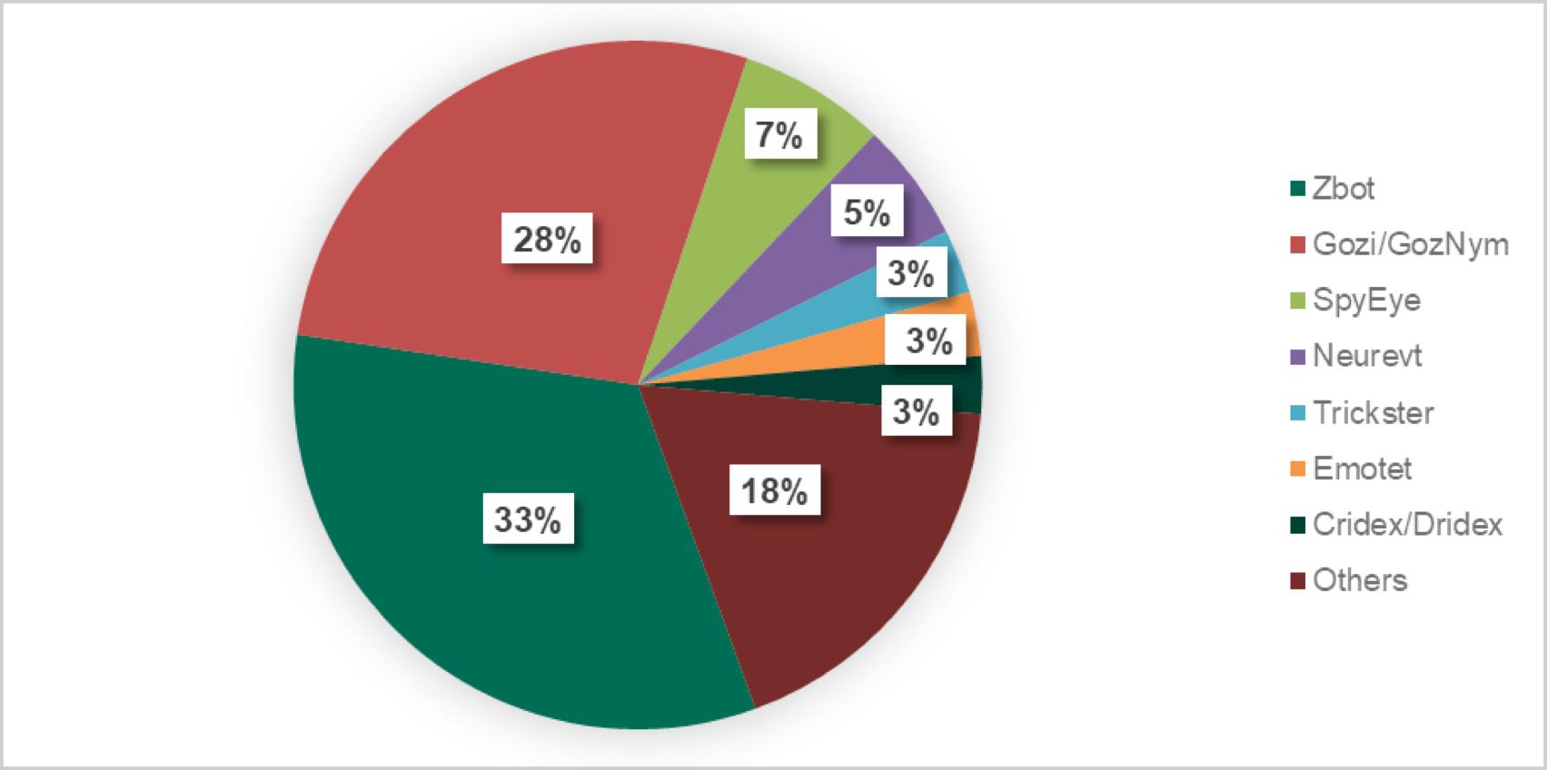 2018年卡巴斯基金融行业网络威胁报告-互联网之家