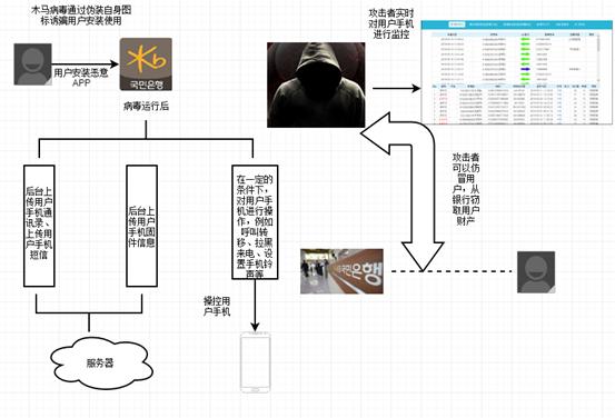 以伪造韩国银行APP的韩国黑产活动披露-互联网之家