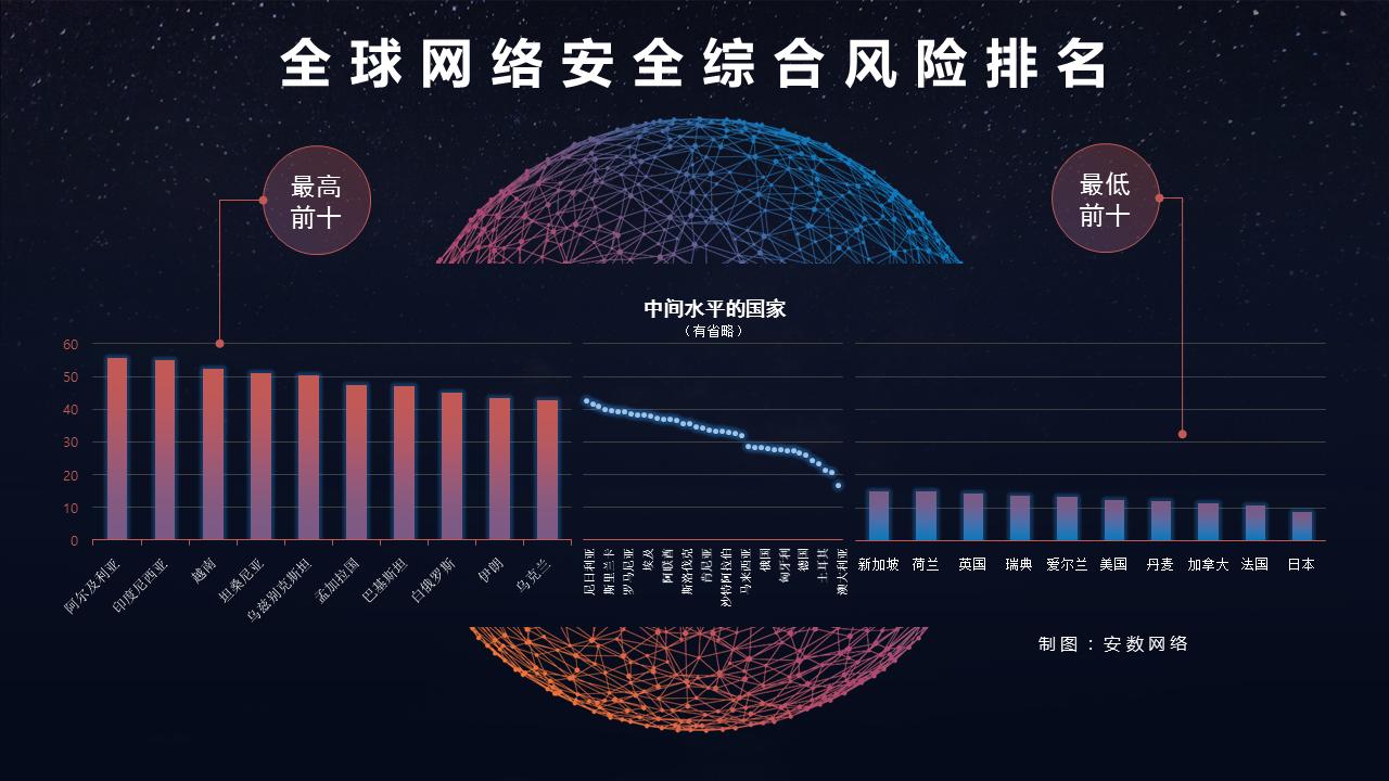 2018全球国家网络安全图鉴-互联网之家