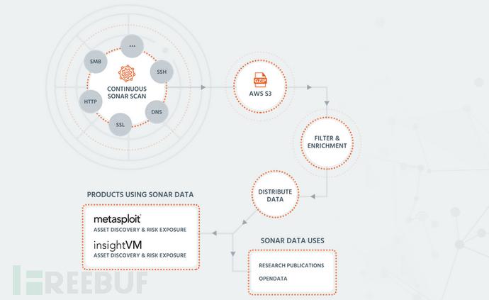 Java序列化对象:流行性调研、漏洞渗透、利用开发和安全识别