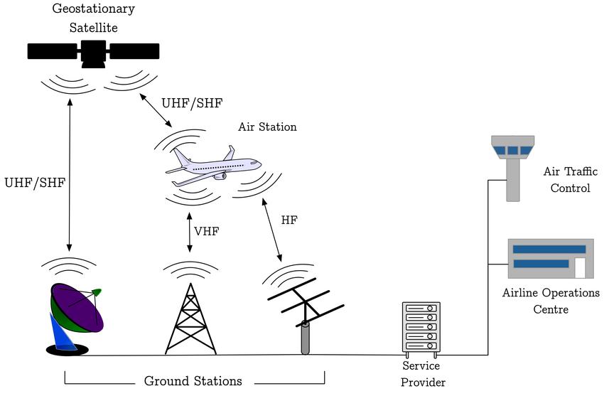 航空ACARS系统接收解码与其安全性