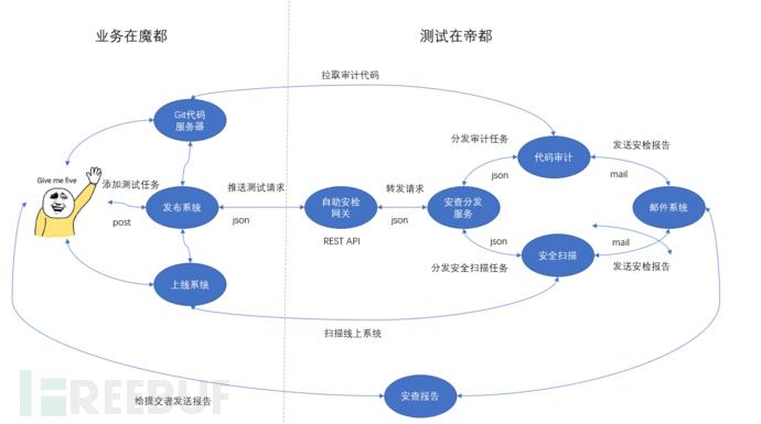 自助安全扫描与代码审计系统架构实践