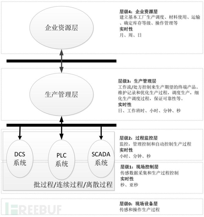 工业控制系统典型分层架构模型.png