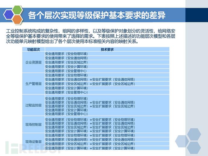 等保2.0标准-工业控制系统安全扩展要求_页面_05.jpg