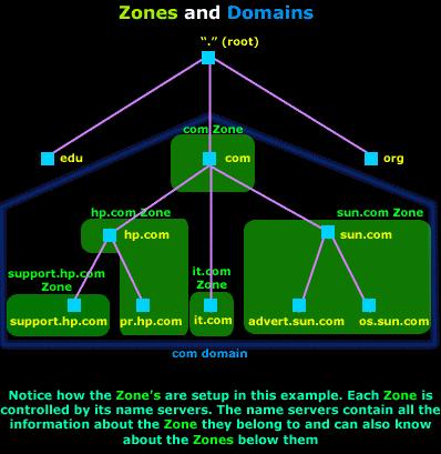 DNS划重点:分析ISC BIND必知必会