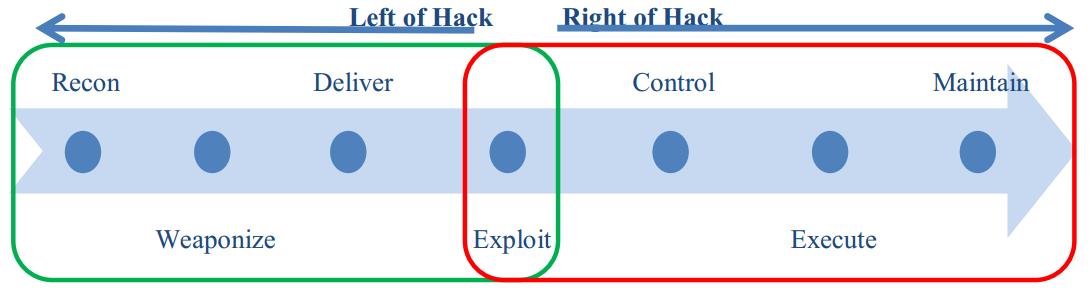 威胁情报在态势感知系统中的一种尝试-互联网之家