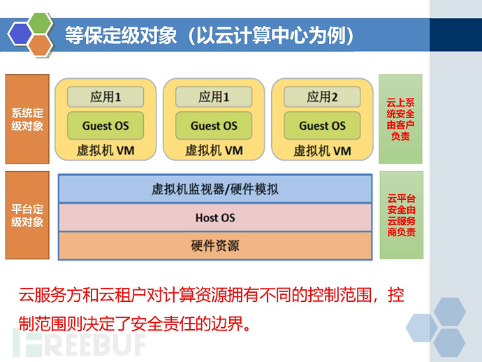 等保2.0标准-云计算安全扩展要求_页面_06.jpg